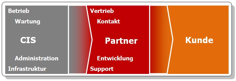 partnertabelle